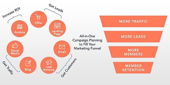 All in one campaign planning