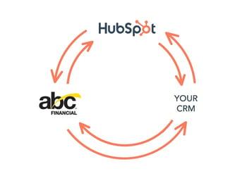 HubSpot and ABC Financial Integration