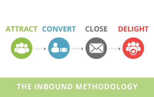 InboundMethod-1.jpg