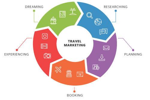 TravelMarketingCircle.png
